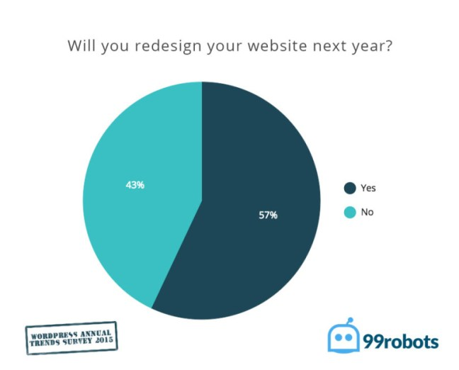 will you redesign your wordpress website