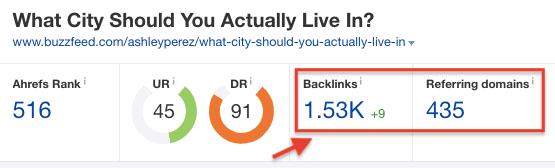 Ahrefs Backlink Data for Buzzfeed