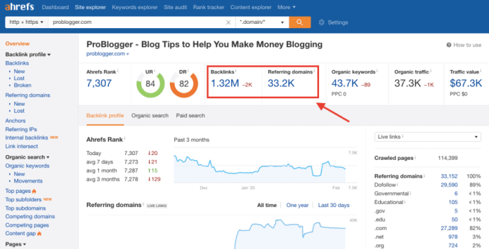 ProBlogger - Ahrefs Backlink Analysis
