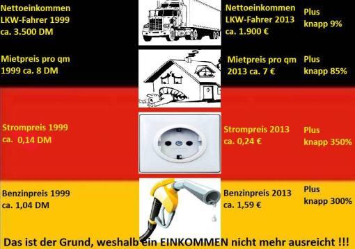 Alternative für Deutschland_Einkommen 1999 vs 2013