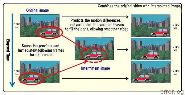 SmoothVideo Project (SVP)
