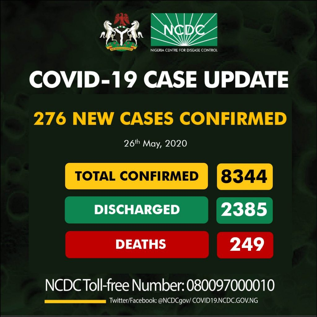 COVID'19: 276 New Confirmed Cases, 74 Discharged And 16 Deaths On May 26 2