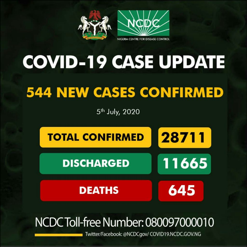 544 New COVID-19 Cases, 203 Discharged And 11 Deaths On July 5 2