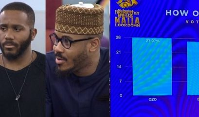 #BBNaija: With Kiddwaya And Prince Evicted, See How Viewers Voted To Save Ozo And Dorathy