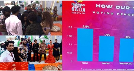 #BBNaija: Here's how viewers voted for their favourite housemates this week