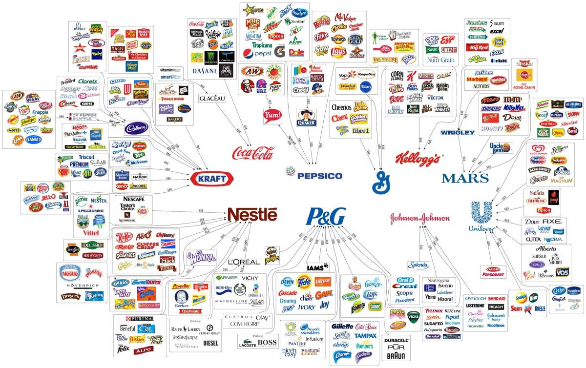 10 Corporations Control Almost Everything You Buy — This Chart Shows How