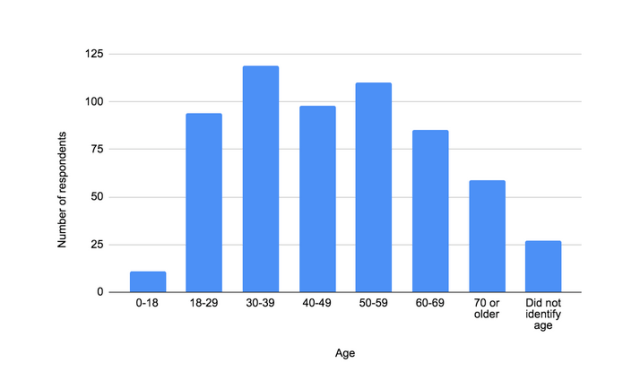 Bar graph describing ages of survey respondents. The X-axis shows the age categories (0-18; 18-29; 30-39; 40-49; 50-59; 60 - 69; 70 or older; and Did not identify age) and the Y-axis shows the number of respondents ranging from 0 to 125 at an interval of 25 respondents. 0-18 has 11 respondents, 18-29 has 94 respondents, 30-39 has 119 respondents, 40-49 has 98 respondents, 50-59 has 110 respondents, 60-69 has 85 respondents, 70 or older has 59 respondents, and Did not identify age has 27 respondents.