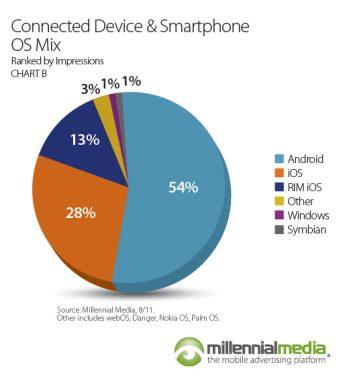 Millennial Media Mobile Mix (August 2011, chart 001)