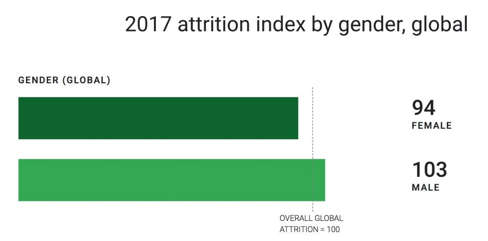 google-2018-gender-attrition