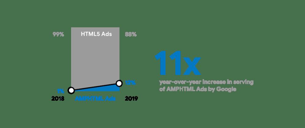 Google AMP ads regular web-3