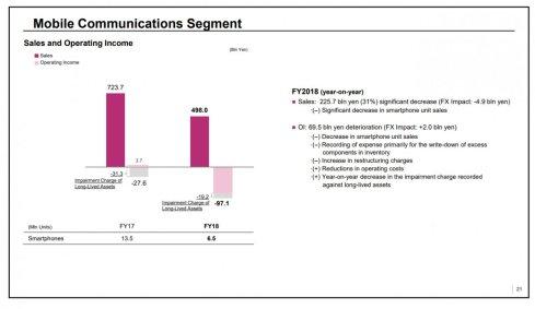 Sony_Mobile_Communications_Segment