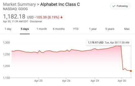 Alphabet stock drop
