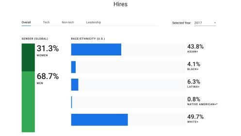 Google diveristy report 2017