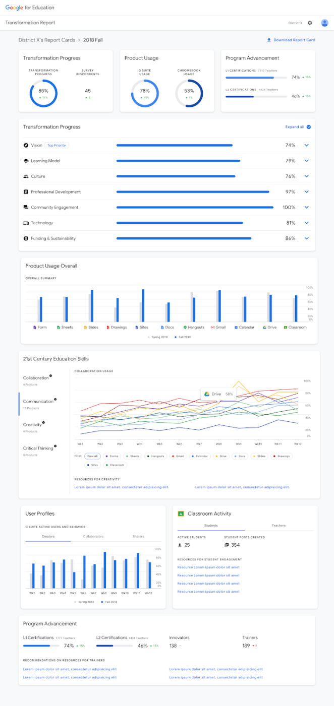 Relatório de transformação do Google Education