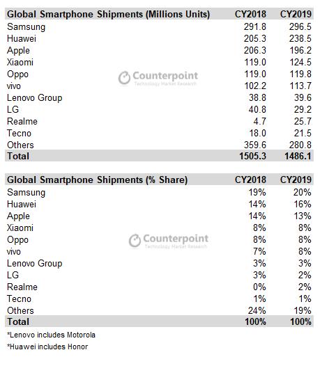 Smartphone sales 2019