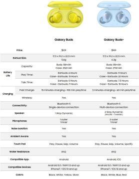 samsung galaxy buds+ plus spec sheet comparison