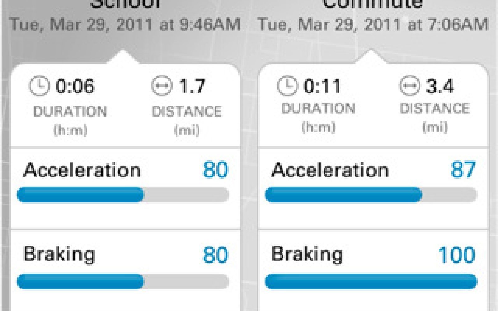 Free app taps accelerometer to assess your driving skills - 9to5Mac