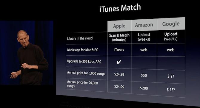 Itunes match price uk