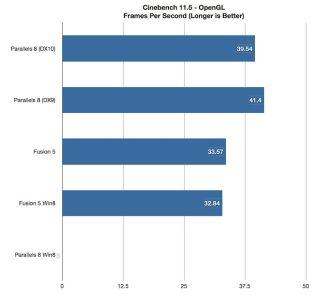 Cinebench 11.5 — Frames per second