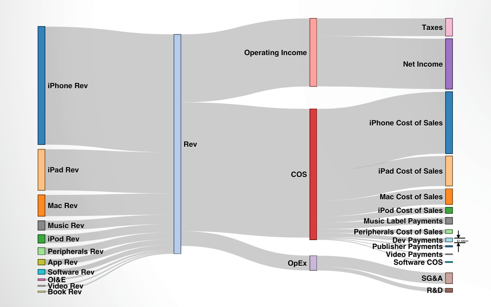 Apple's revenue in and outs