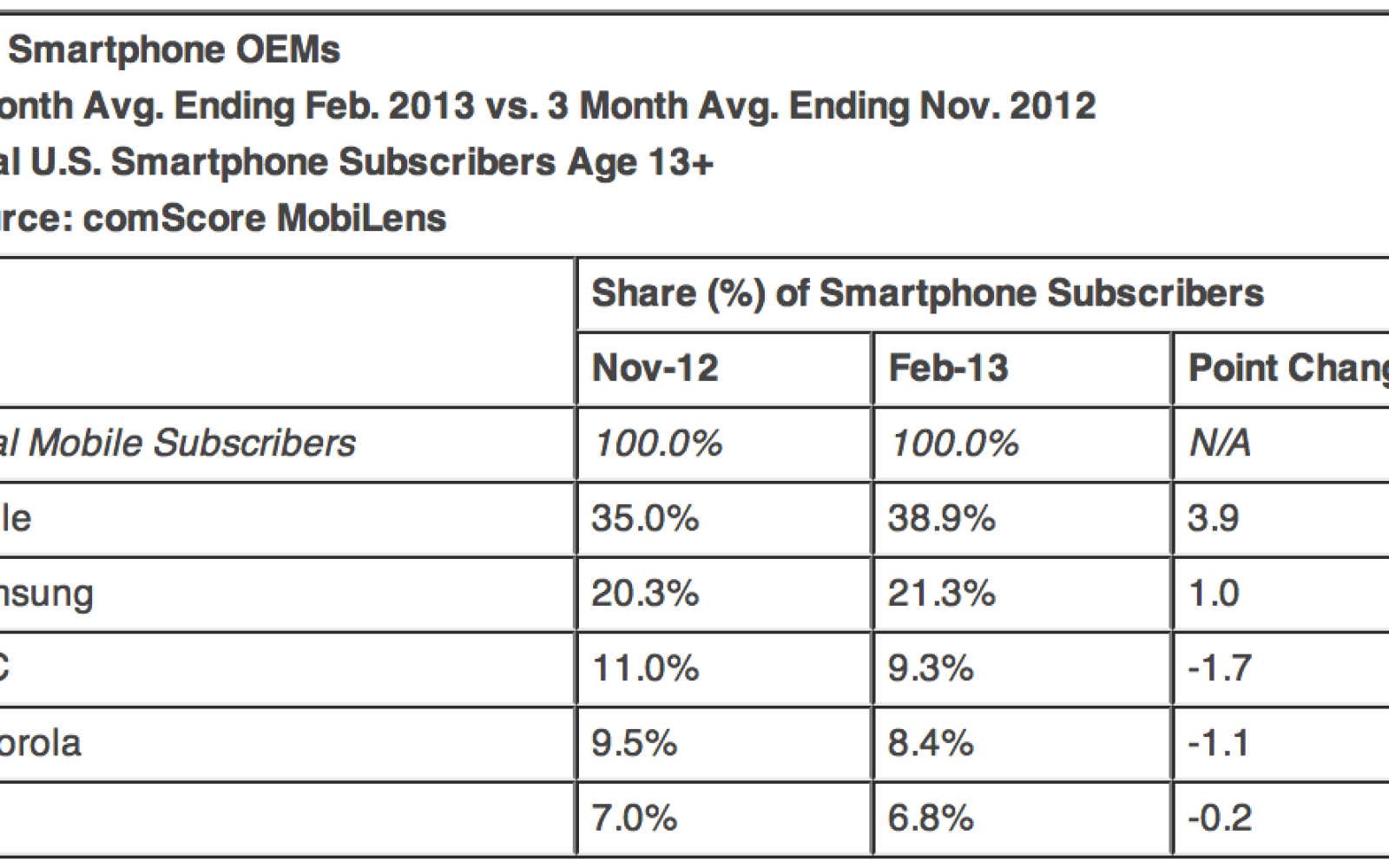 comScore: Apple increases lead as top smartphone vendor in US, iOS steals market share from Android