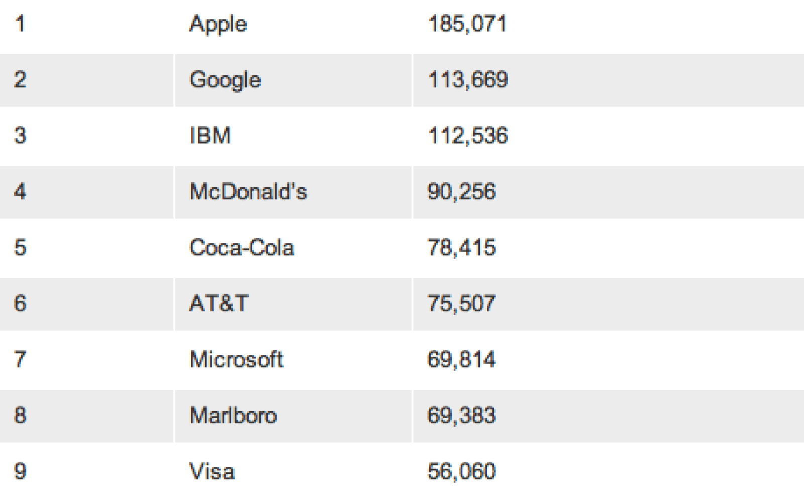 Apple still 'the most valuable brand in the world' – Marketing Week