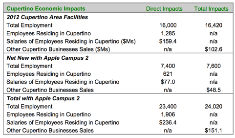 Apple-economic-growth-Cupertino-Campus-2-03
