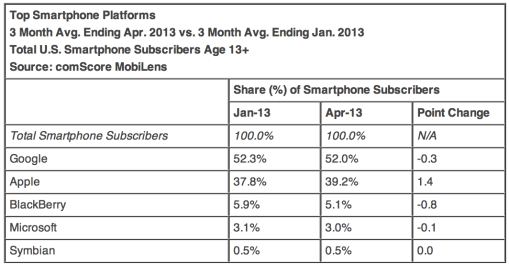 comScore-April-2013-01