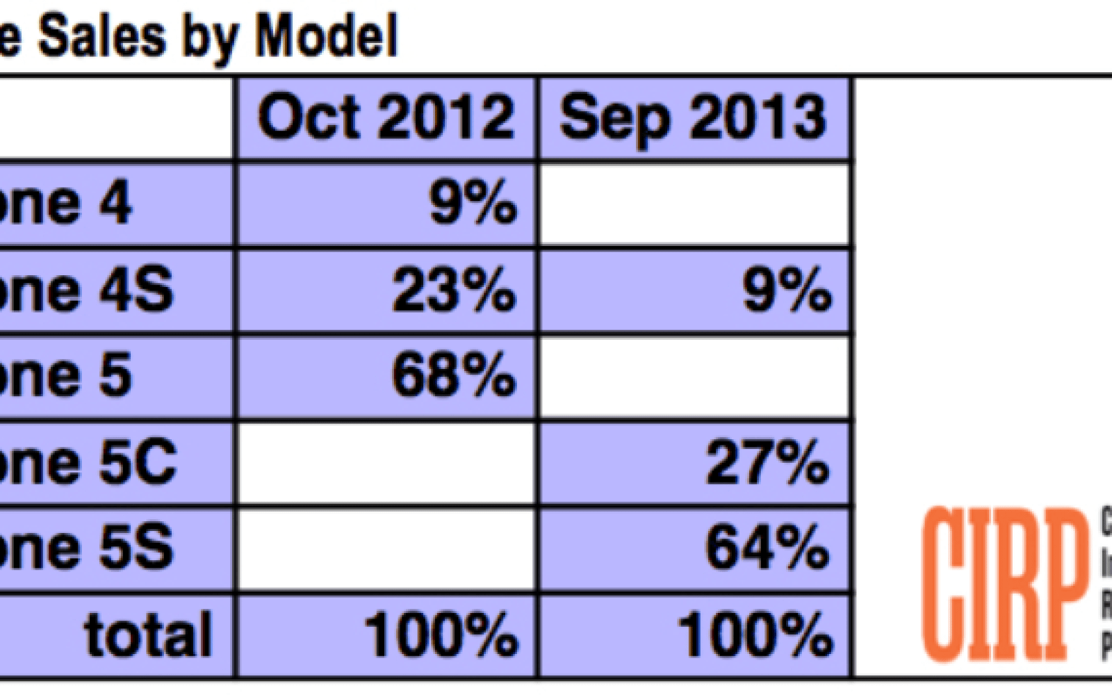 Twice as many people buying iPhone 5s as iPhone 5c (latest claim)