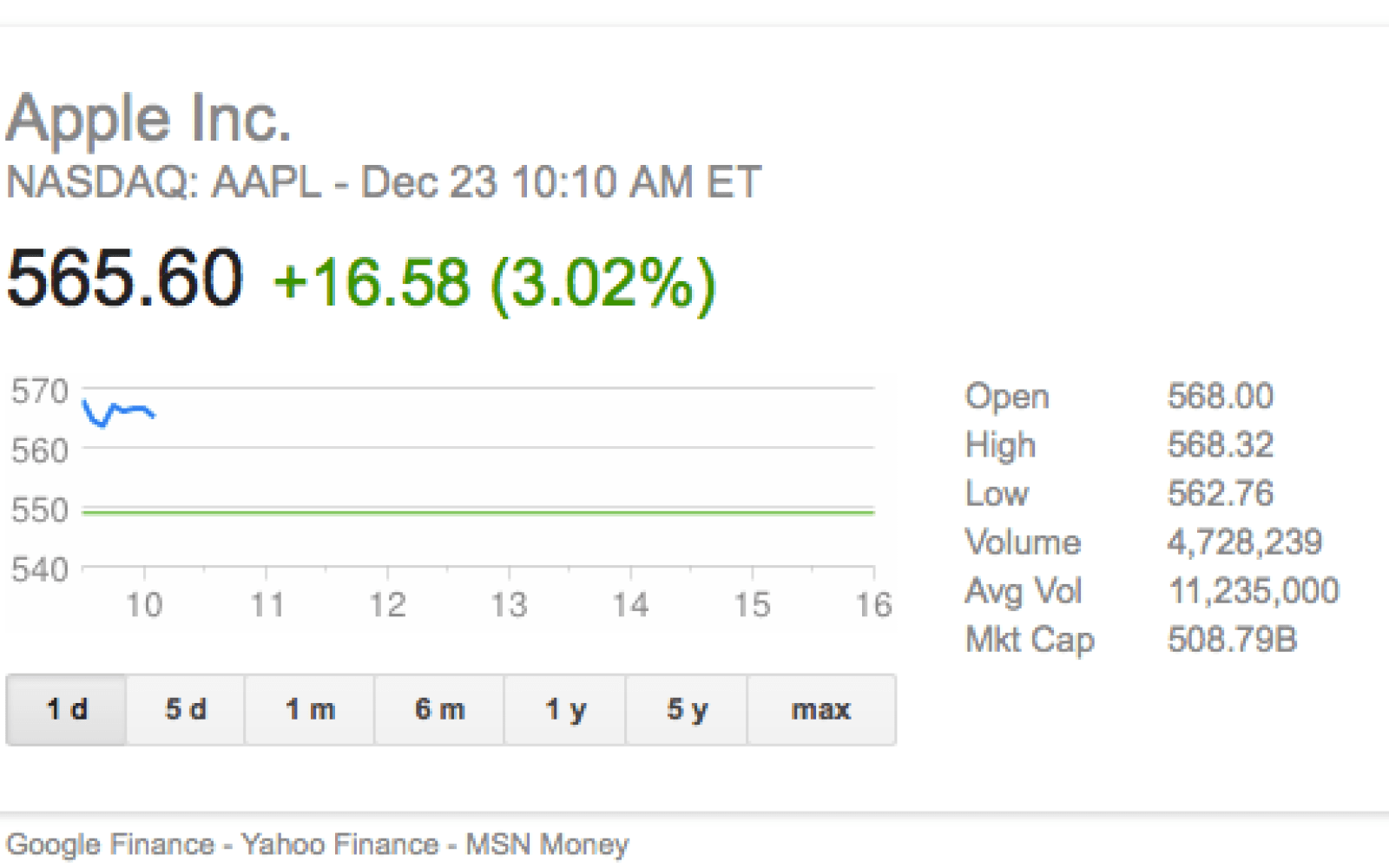 AAPL stock more than 3 percent up on China Mobile news - 9to5Mac