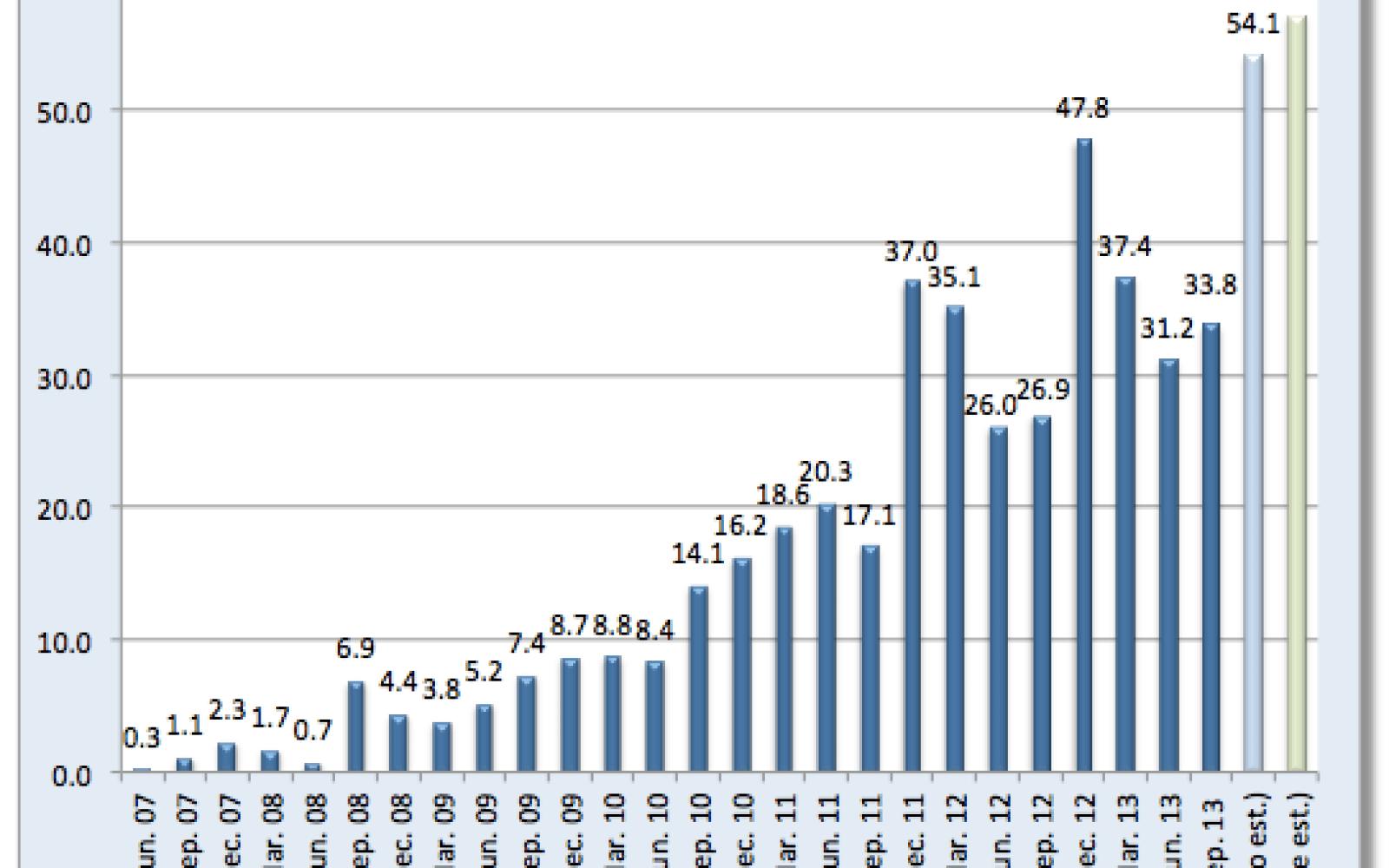 Analysts estimate Apple sold 55.3M iPhones last quarter, up 16 percent