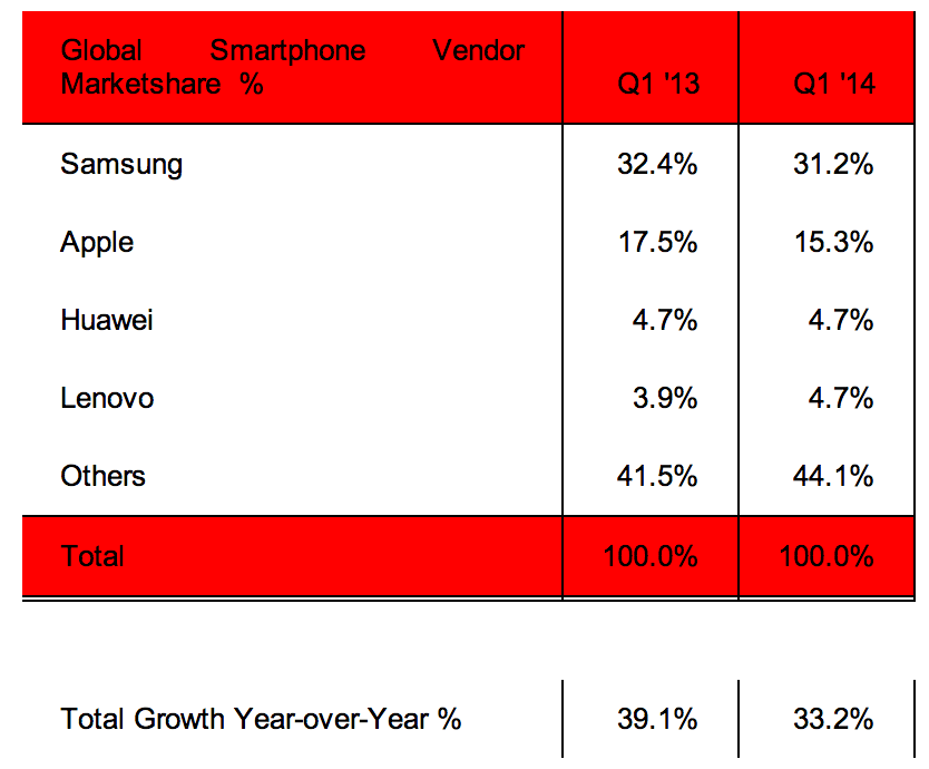 Apple & Samsung slip below 50% in global smartphone ...