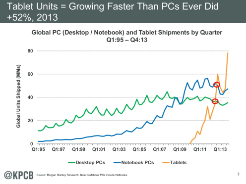 Analyst Mary Meeker: Charts show growth potential for tablets, Apple's fight with declining smartphone prices, more