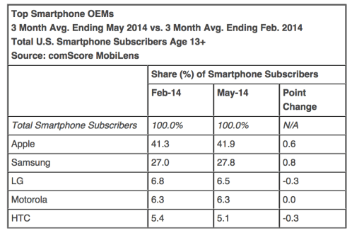 Comscore-May-smartphone-02