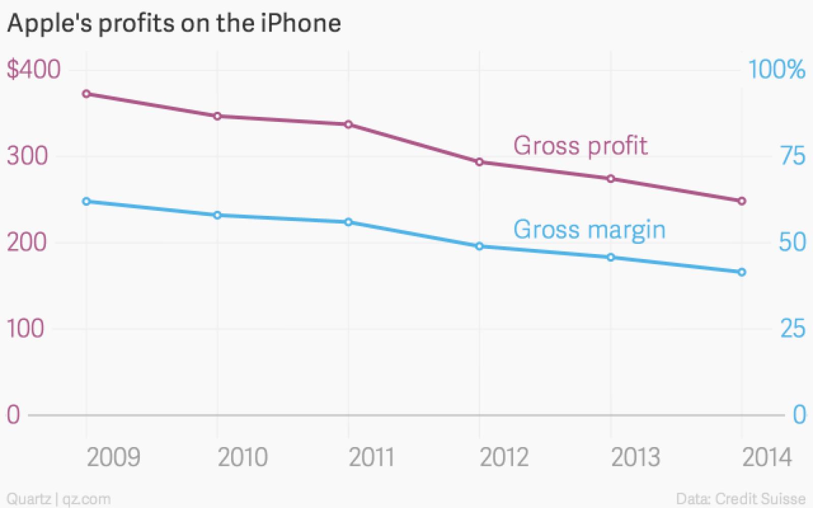 credit suisse estimates iphone 6 earns lowest ever margins but