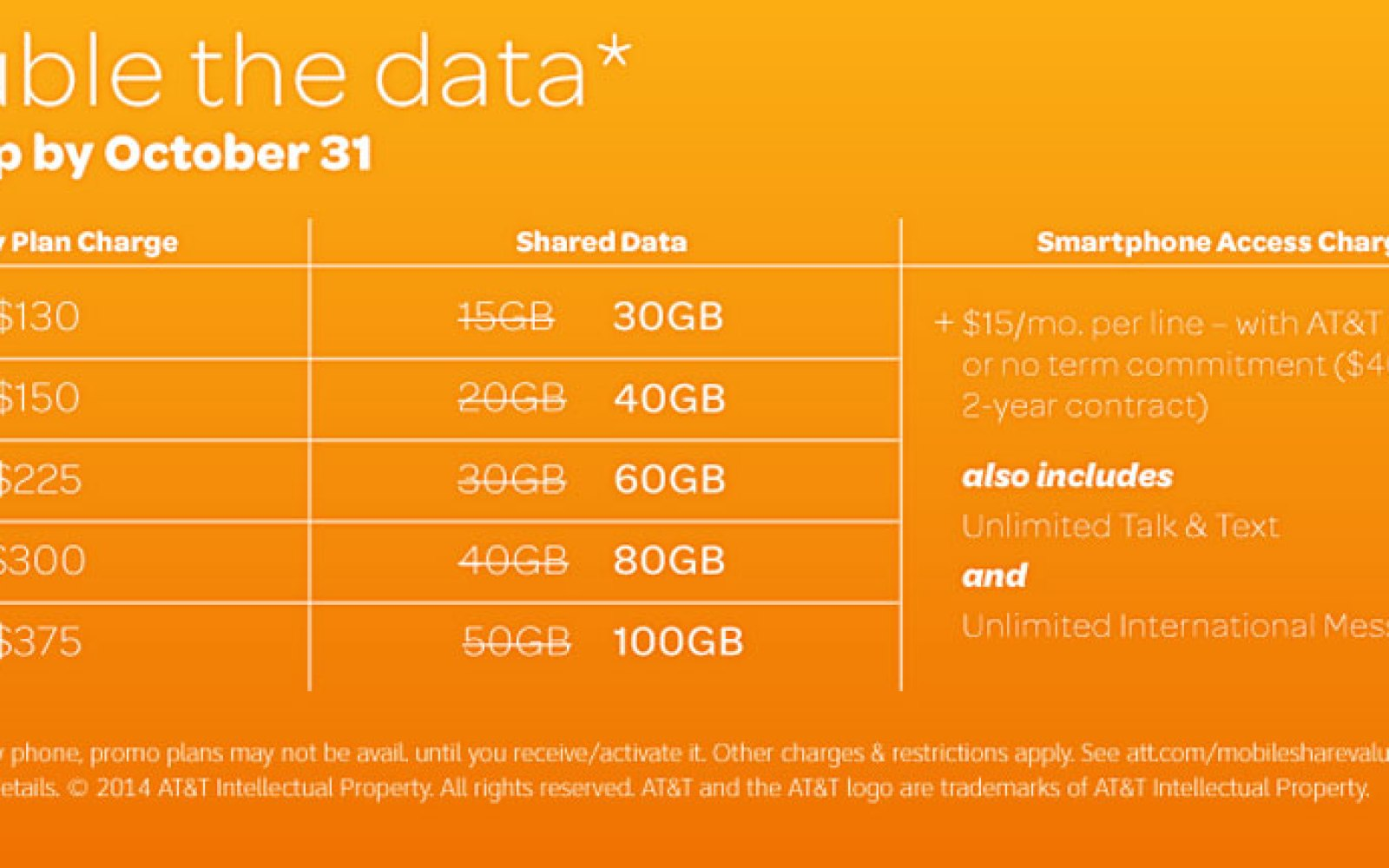 AT&T now offering double data on 15 GB and higher Mobile Share Value plans through October 31st