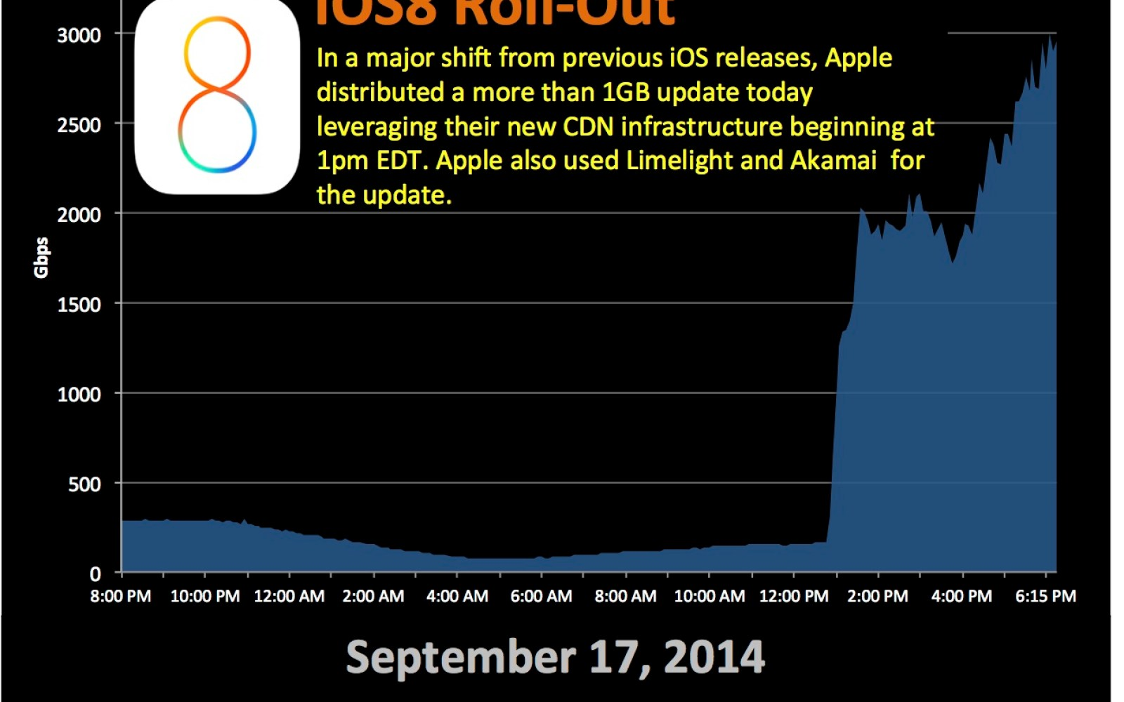 Apple for the first time used its own CDN to deliver iOS 8 upgrade
