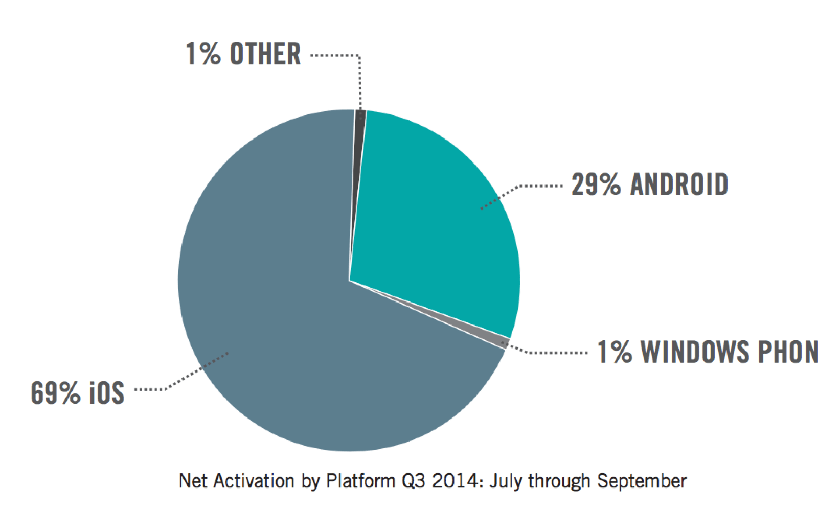 iPhone 6 & 6 Plus increase iOS enterprise share at the expense of Android