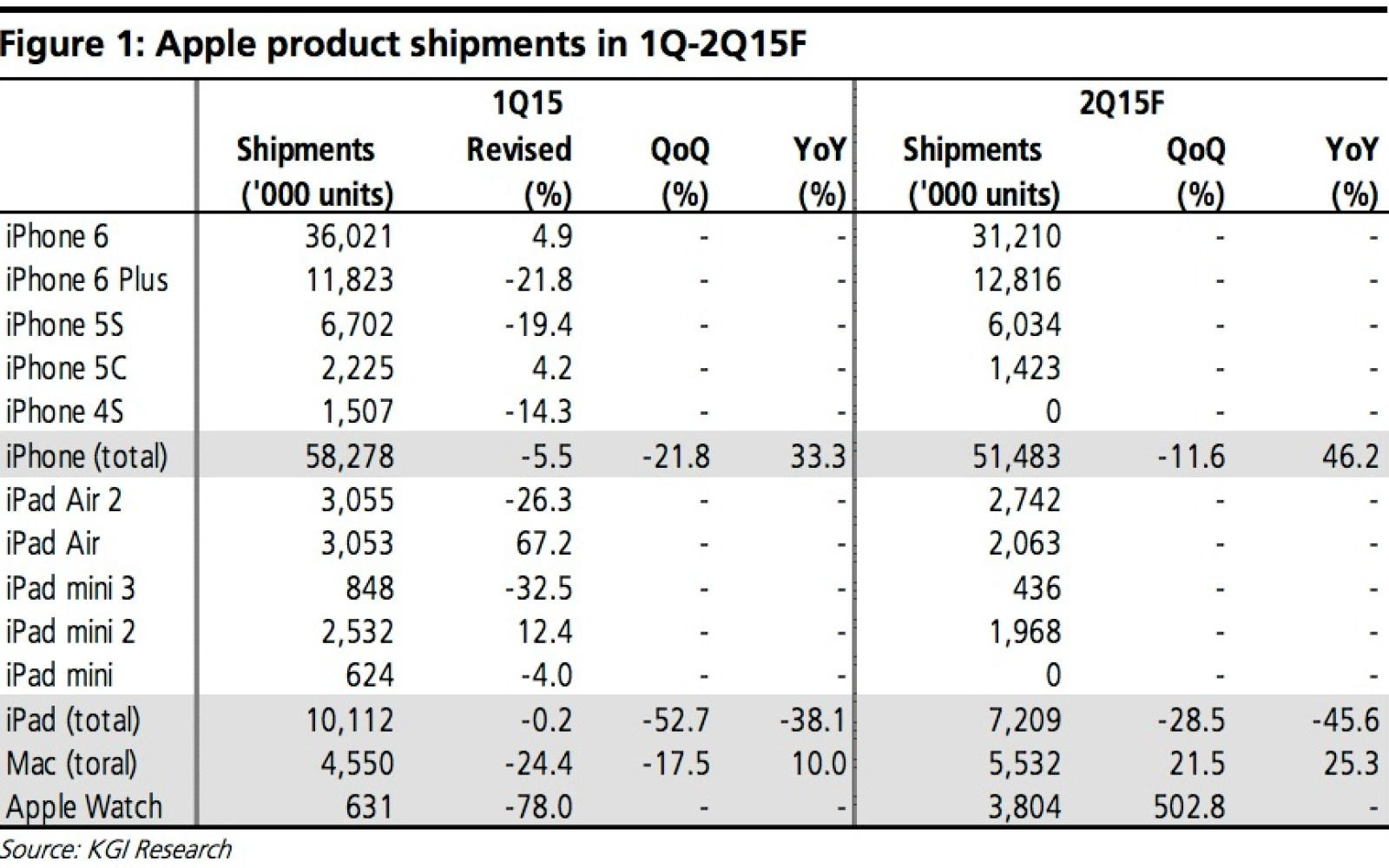 Best Apple analyst posts AAPL Q1-Q2 estimates: Macs shine, iPads disappoint, iPhone has peaked, 3.8M Watches