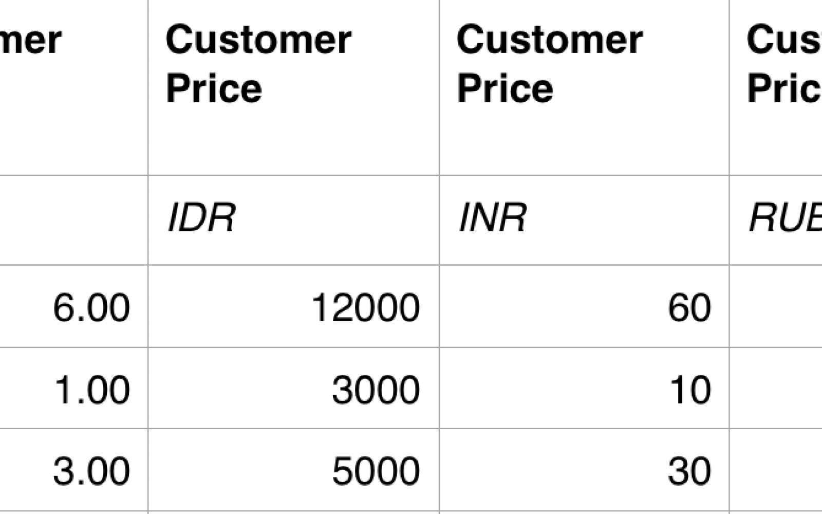 New App Store Price Tiers Let Developers Set Very Low Prices For