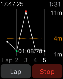 Apple Watch Stopwatch Graph