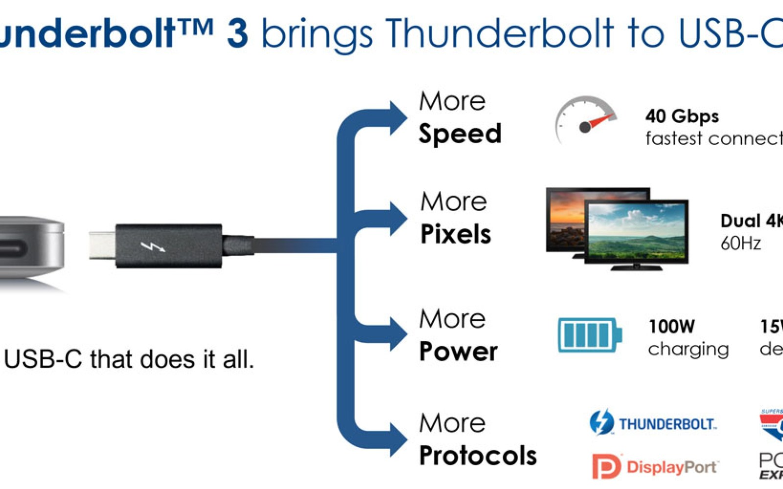 """One port to do it all"" – the new integrated USB-C/Thunderbolt 3 port makes it into the first laptop"