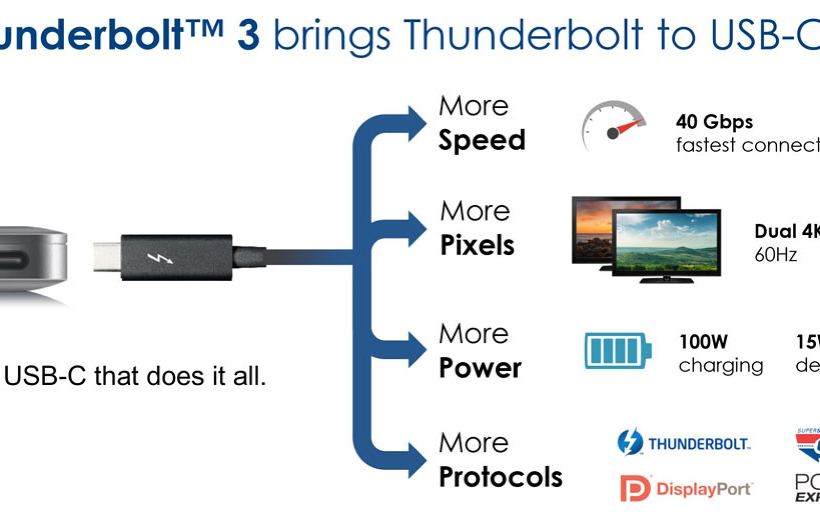 """""""One port to do it all"""" – the new integrated USB-C ..."""