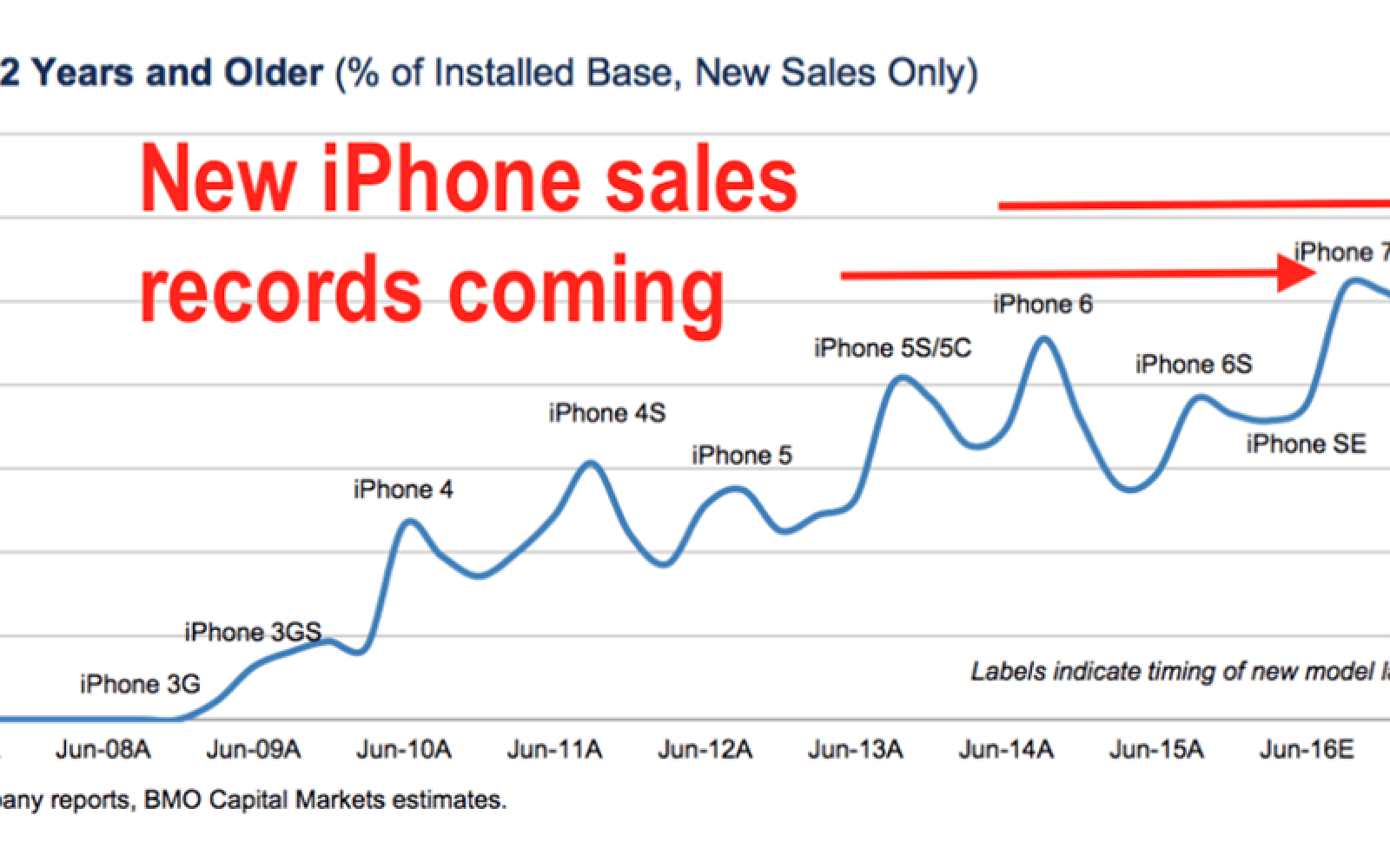 BMO analyst says iPhone 7 could see record sales as 25% of owners poised for upgrade