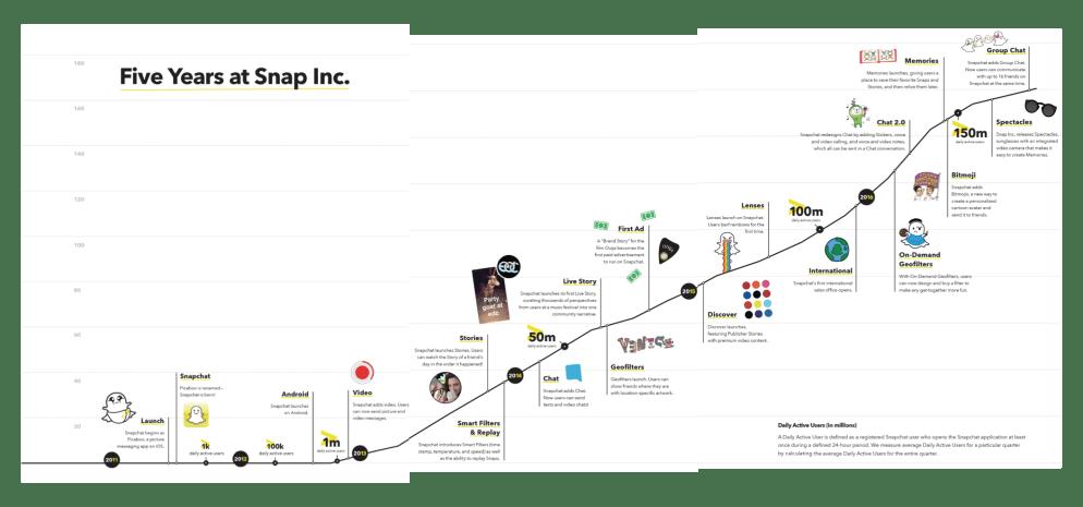 Five Years at Snap Inc.