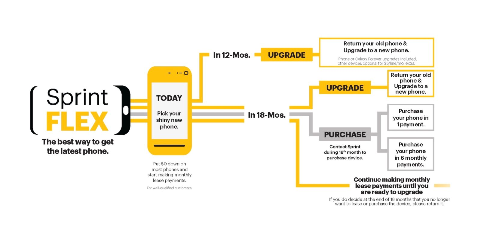 Sprint Flex and Sprint Deals announced as new flexible