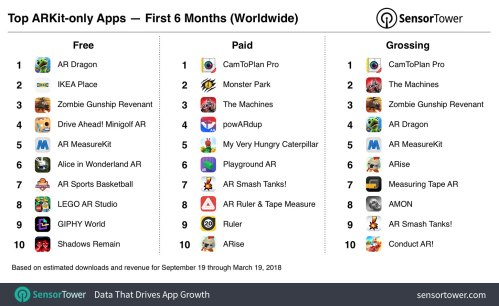 top-arkit-apps-six-months