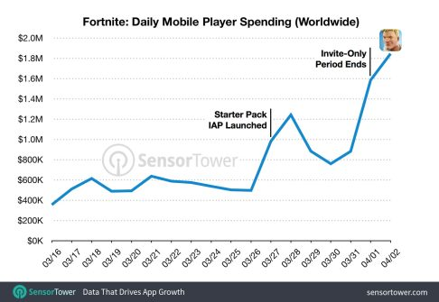 fortnite-daily-revenue