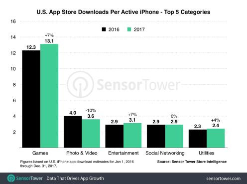 us-iphone-downloads-per-device-2017
