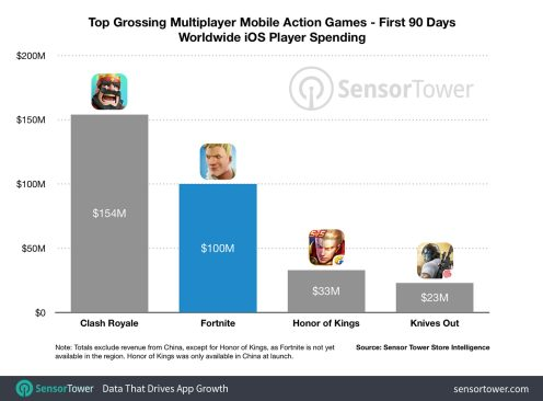 fortnite-mobile-100-million-revenue-90-days